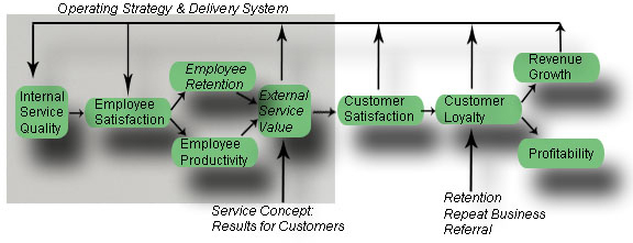 Customer Service Profit Chain